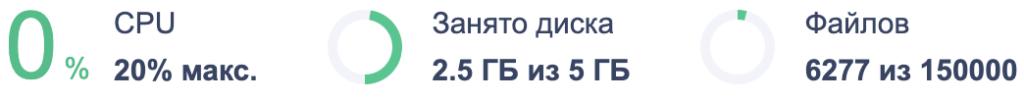 превышен допустимые квоты (порог) от Reg.Ru для блога
